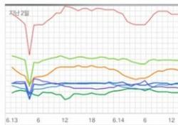 [차트 핫100] 볼빨간사춘기·AOA, 계절 타고 장기집권