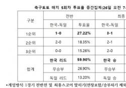 """[축구토토] 매치 5회차, 토토팬 다수 """"한국 승리 응원"""""""