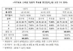 """[야구토토] 스페셜 72회차, """"kt, 삼성 상대로 우세할 것"""""""