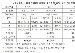 """[야구토토] 스페셜 75회차, """"NC, SK 상대로 원정에서 우세"""""""