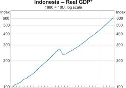 [김남규의 헬로 인도네시아] (12) 인도네시아 경제와 그 잠재력