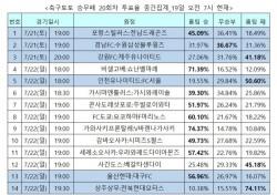 """[축구토토] 승무패 20회차, """"전북이 상주 압도할 것"""""""
