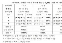 """[야구토토] 스페셜 77회차 """"삼성, 원정에서 LG 상대로 우세할 것"""""""