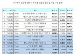 """[축구토토] 승무패 21회차, """"전북, 원정에서 대구 압도"""""""