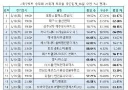 """[축구토토] 승무패 23회차, """"토트넘, 안방에서 풀럼 누를 것"""""""