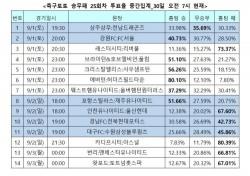 """[축구토토] 승무패 25회차, """"아스널, 원정서 카디프시티에게 우세할 것"""""""