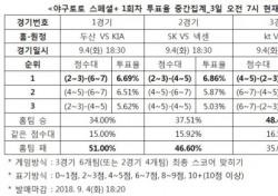 """[야구토토] 스페셜+ 1회차, """"KT, LG 상대로 근소한 우세"""""""