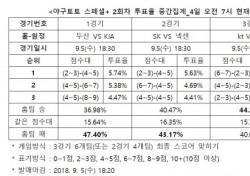"""[야구토토] 스페셜+ 2회차, """"KIA, 두산 상대로 근소한 우세"""""""