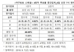 """[야구토토] 스페셜+ 4회차, """"넥센, 원정에서 KIA 상대로 근소한 우세"""""""