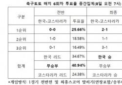 """[축구토토] 매치 6회차, """"한국, 코스타리카에 승리거둘 것"""""""