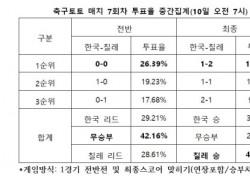 """[축구토토] 매치 7회차, """"한국, 칠레에 근소한 열세 보일 것"""""""