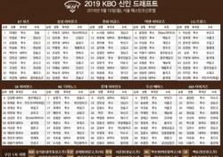 [2019 프로야구 신인드래프트] 너도나도 해외파 포섭, 100명 꽉 채워 지명 완료 (종합)
