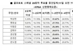 """[골프토토] 스페셜 26회차, """"박상현, 언더파 활약 전망"""""""