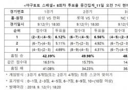 """[야구토토] 스페셜+ 8회차, """"NC, KIA 상대로 안방에서 우세한 경기 펼칠 것"""""""