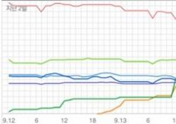 [차트 핫100] 선미·펀치 '극과 극'의 女솔로 강세