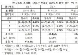 """[야구토토] 야구 스페셜+ 14회차, """"롯데, LG에게 근소한 우세"""""""