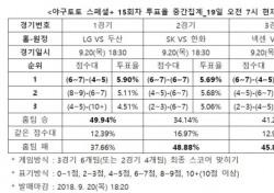 """[야구토토] 스페셜+ 15회차, """"한화, SK 상대로 우세한 경기 펼칠 것"""""""