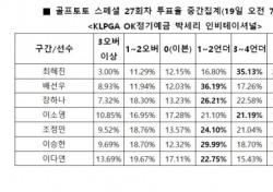 """[골프토토] 스페셜 27회차, """"최혜진, 언더파 활약 전망"""""""
