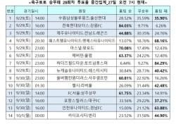 """[축구토토] 승무패 28회차, """"손흥민의 토트넘, 허더즈필드에 완승 거둘 것"""""""