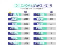 강다니엘, 아이돌차트 평점랭킹 28주 연속 최다득표 정상…방탄소년단 지민 급상승