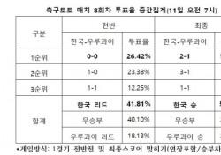 """[축구토토] 매치 8회차, """"한국, 우루과이에 승리 거둘 것"""""""