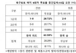 """[축구토토] 매치 9회차, """"한국, 파나마에 승리거둘 것"""""""