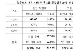 """[농구토토] 매치 44회차, """"SK, LG 상대로 우세한 경기 예상"""""""