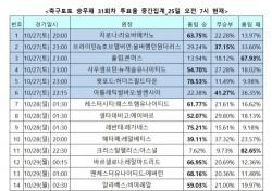 """[축구토토] 승무패 31회차, """"엘클라시코, 홈팀 바르셀로나가 우세할 것"""""""