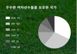 한국 여자골프, 세계 1위 161주간 지속