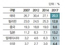 """대한골프협회 """"골프 인구는 성인의 15.1% 636만명"""""""