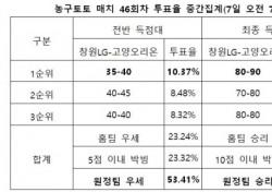 """[농구토토] 매치 46회차, """"오리온, LG 상대로 우세한 경기 펼칠 것"""""""