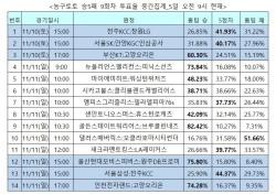 """[농구토토] 승5패 17회차, """"골든스테이트 완승 전망"""""""