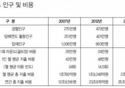 """레저연구소 """"KGA의 골프 인구 예측은 2배 과장"""""""