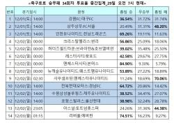"""[축구토토] 승무패 34회차, """"토트넘, 북런던 더비에서 우위 차지할 것"""""""