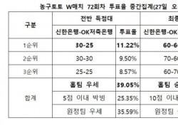 """[농구토토] W매치 72회차, """"신한은행, 삼성생명에 근소한 우세"""""""