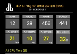AI가 분석한 K리그 최우수 선수는 세징야...빅디비(Big db) 분석