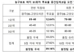 """[농구토토] 매치 51회차, """"고양오리온, 원정경기에서 원주DB 상대로 우세"""""""