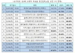 """[농구토토] 승5패 21회차, """"토론토랩터스 완승 전망"""""""