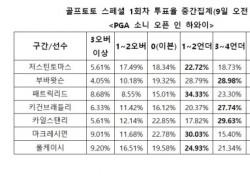 """[골프토토] 스페셜 1회차, """"패트릭 리드, 언더파 활약 전망"""""""