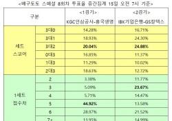 """[배구토토] 스페셜 8회차, """"IBK기업은행, GS칼텍스에 승리 예상"""""""
