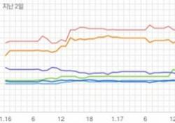 [차트 핫100] 폴킴 '초록빛'으로 또 다시 차트 정상…新 음원강자 탄생