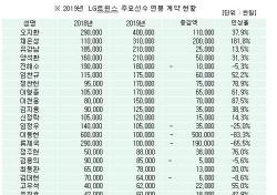 LG트윈스, 2019 연봉 협상 마무리 '채은성 3억 돌파'