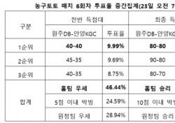 """[농구토토] 매치 6회차, """"원주DB, KGC에 우위 가져갈 것"""""""