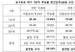 """[농구토토] 매치 7회차, """"부산KT-서울삼성, 승부 알 수 없는 접전 예상"""""""