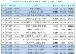 """[농구토토] 승5패, 농구팬 86% """"밀워키, 올랜도에 완승"""""""