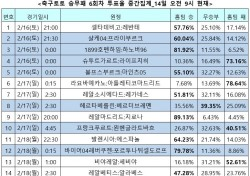"""[축구토토] 승무패 6회차, """"레알마드리드, 지로나에게 압승 전망"""""""