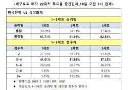 """[배구토토] 매치 22회차, """"삼성화재, 한국전력 상대로 우세한 경기 펼칠 것"""""""