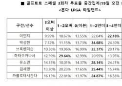 """[골프토토] 스페셜 3회차, """"박성현, 언더파 활약 전망"""""""