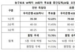 """[농구토토] W매치 39회차, """"우리은행, KEB하나에 완승 예상"""""""