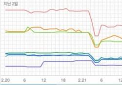 [주간 핫100] 화사·있지의 장기집권, 차트 장악한 걸파워